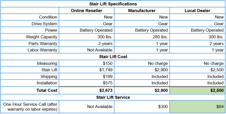 Stair lift cost comparison table